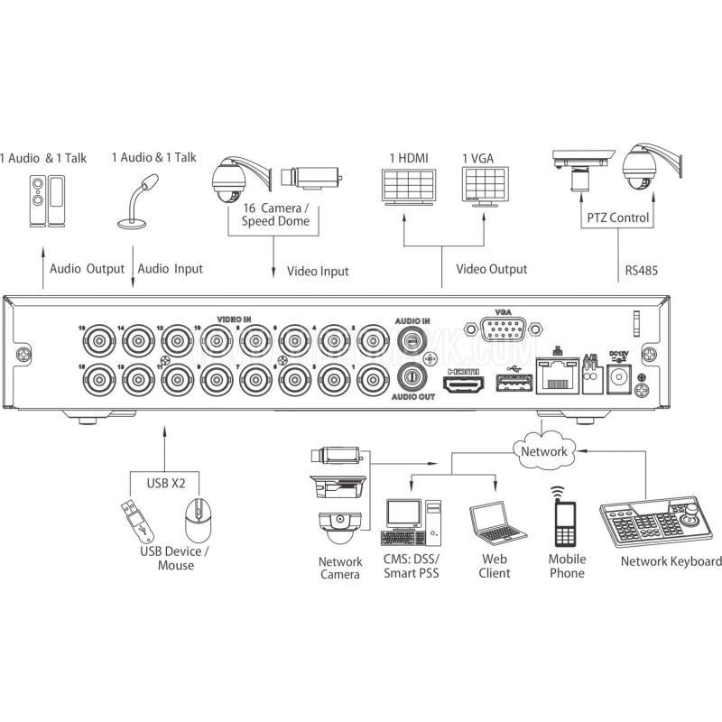 XVR5116HS-X -  16-и канальный Penta-brid 1080p Compact 1U видеорегистратор